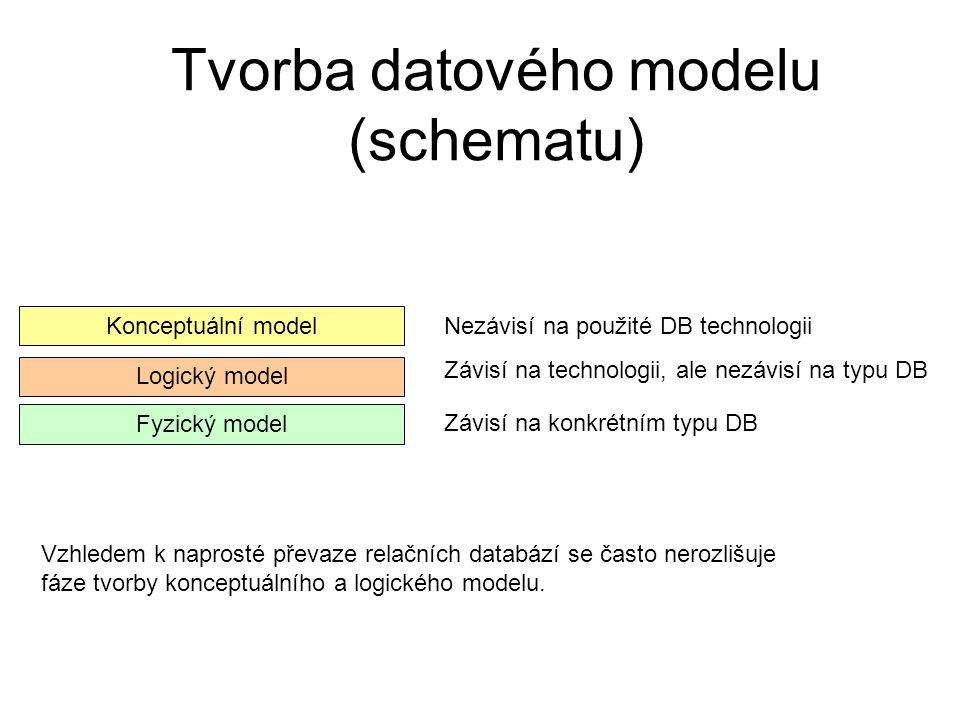 Tvorba datového modelu (schematu) Fyzický model Logický model Konceptuální model Nezávisí na použité DB technologii Závisí na technologii, ale nezávis