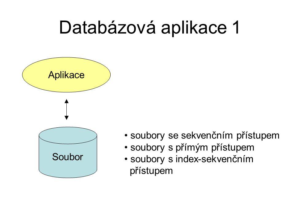 Databázová aplikace 1 Aplikace Soubor soubory se sekvenčním přístupem soubory s přímým přístupem soubory s index-sekvenčním přístupem