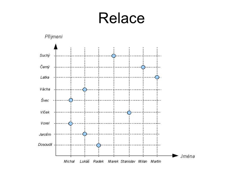 Rekurzivní vztah Notace Crow s Foot Osoba Jmeno Prijmeni R_CISLO (PK) ma-matku Osoba Jmeno Prijmeni R_CISLO (PK) R_CISLO_MATKY Primární klíč Cizí klíč Jak budeme modelovat vztah mezi osobou a matkou dané osoby.