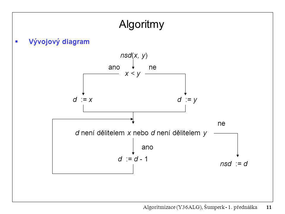 11 Algoritmizace (Y36ALG), Šumperk - 1. přednáška Algoritmy  Vývojový diagram nsd(x, y) x < y d := xd := y d není dělitelem x nebo d není dělitelem y