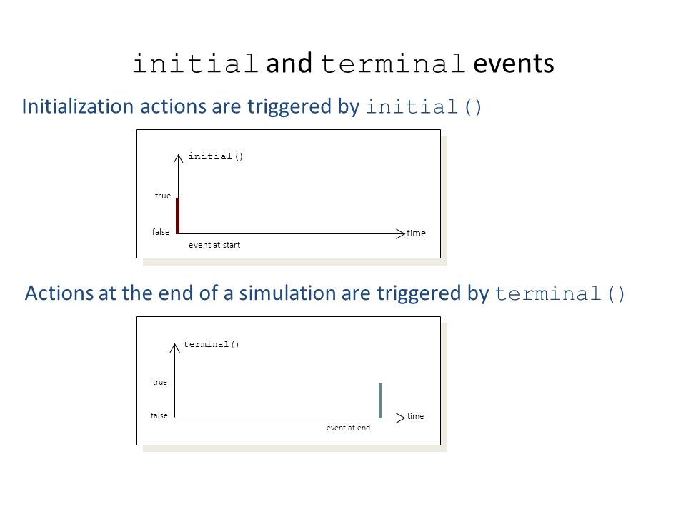 initial and terminal events Initialization actions are triggered by initial() Actions at the end of a simulation are triggered by terminal() time terminal() false true event at end time initial() false true event at start