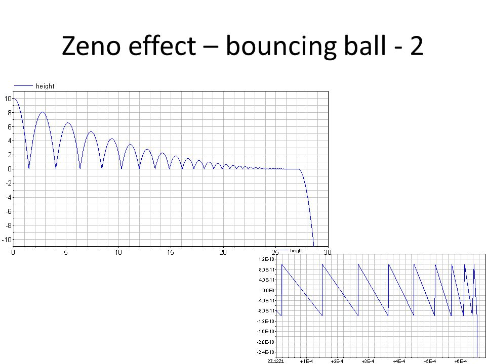 Zeno effect – bouncing ball - 2
