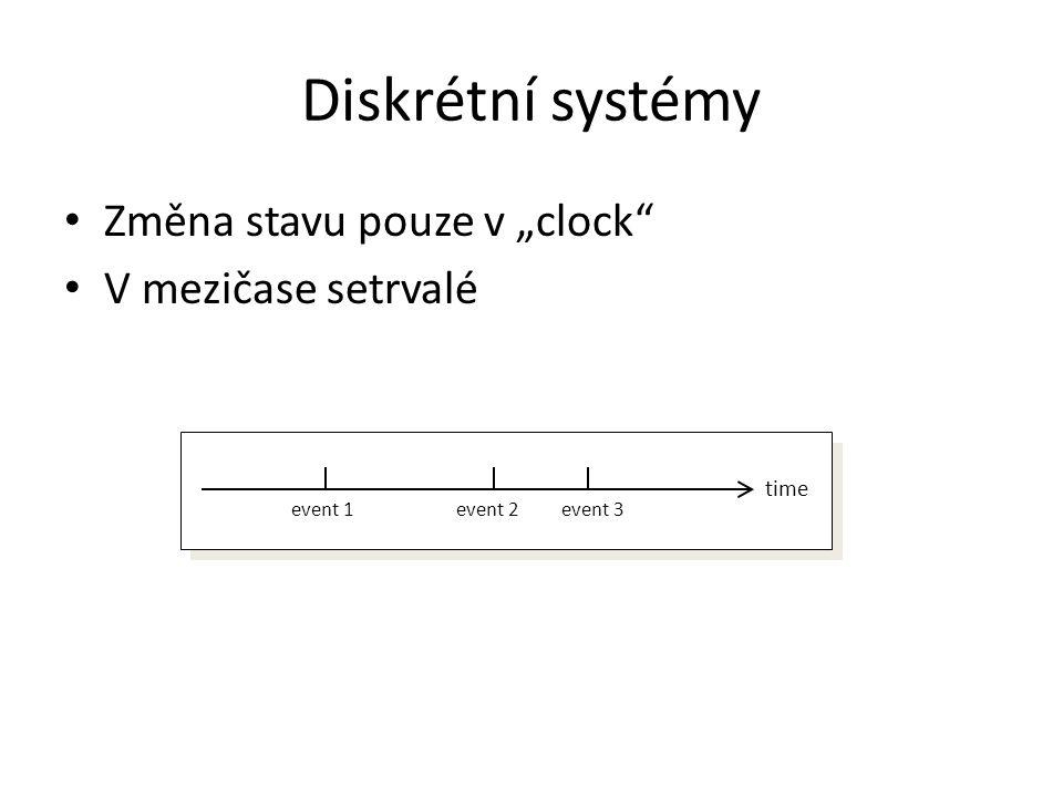 """Diskrétní systémy Změna stavu pouze v """"clock V mezičase setrvalé time event 1event 2event 3"""