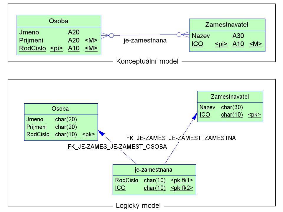Konceptuální model Logický model