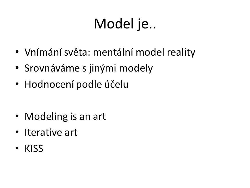 Model je..