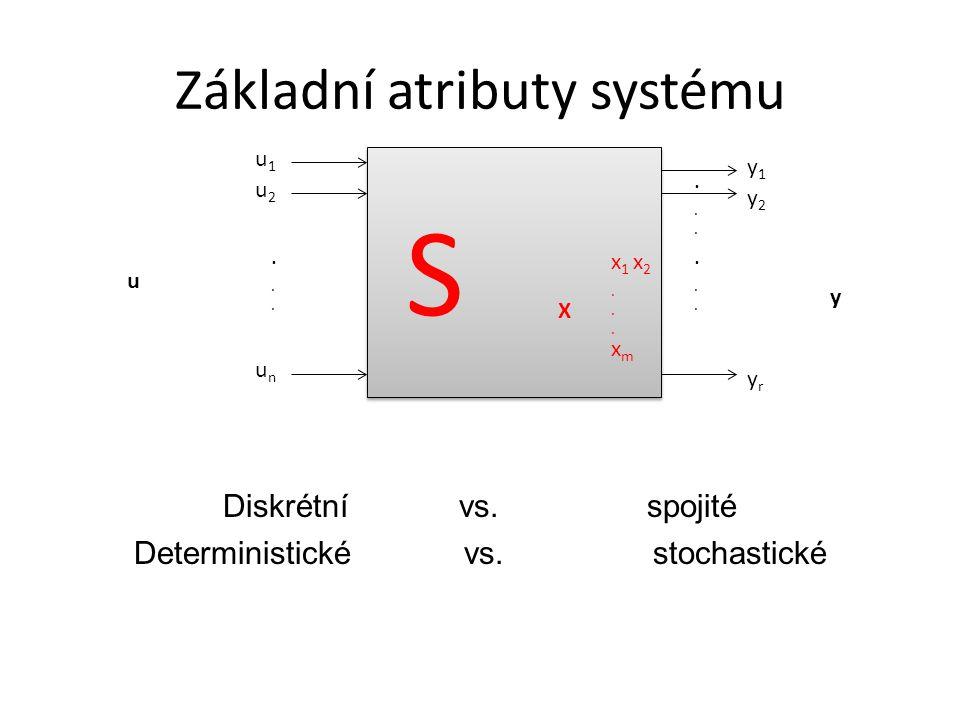 Diskrétní vs.spojité Deterministické vs.stochastické......