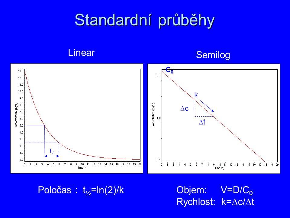 Standardní průběhy Linear Semilog C0C0 ∆c ∆t k t½t½ Poločas : t ½ =ln(2)/kObjem: V=D/C 0 Rychlost: k=∆c/∆t