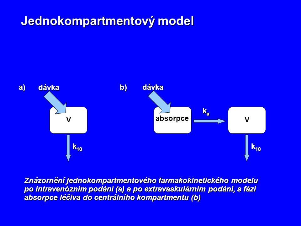 Jednokompartmentový model Znázornění jednokompartmentového farmakokinetického modelu po intravenózním podání (a) a po extravaskulárním podání, s fází