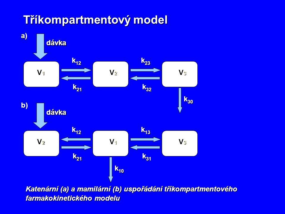 Tříkompartmentový model Tříkompartmentový model k 30 dávka V1V1V1V1 k 12 a) k 21 V2V2V2V2 dávka V2V2V2V2 k 23 k 32 V2V2V2V2 V3V3V3V3 k 10 dávka V