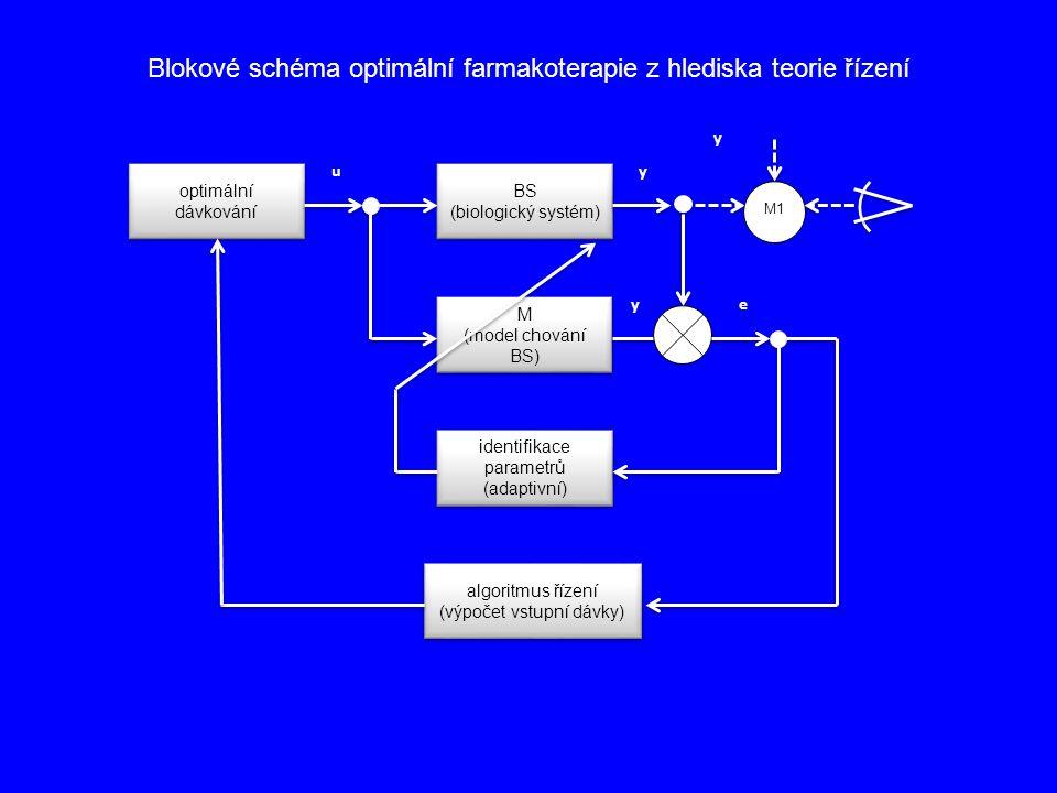 optimální dávkování BS (biologický systém) BS (biologický systém) M (model chování BS) algoritmus řízení (výpočet vstupní dávky) identifikace parametr