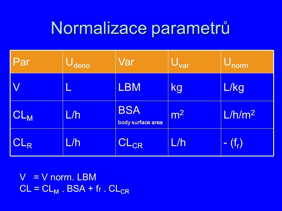 Normalizace parametrů - (f r )L/hCL CR L/hCL R L/h/m 2 m2m2 BSA body surface area L/hCL M L/kgkgLBMLV U norm U var VarU deno Par V = V norm. LBM CL =