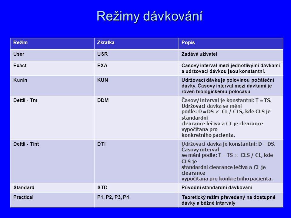 Režimy dávkování RežimZkratkaPopis UserUSRZadává uživatel ExactEXAČasový interval mezi jednotlivými dávkami a udržovací dávkou jsou konstantní. KuninK