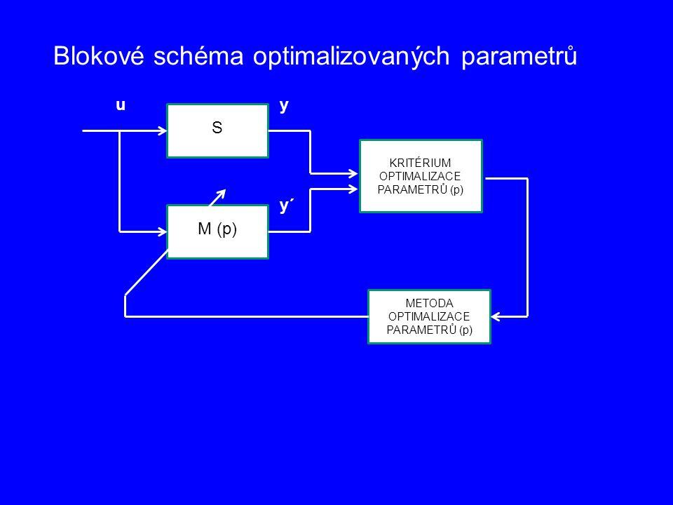 S M (p) KRITÉRIUM OPTIMALIZACE PARAMETRŮ (p) METODA OPTIMALIZACE PARAMETRŮ (p) uy y´ Blokové schéma optimalizovaných parametrů