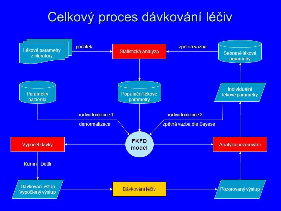 Celkový proces dávkování léčiv Statistická analýza Výpočet dávky Dávkování léčiv Analýza pozorování Dávkovací vstup Vypočtený výstup Lékové parametry