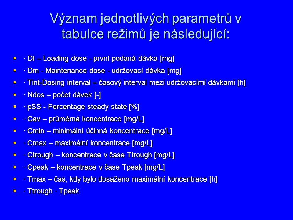 Význam jednotlivých parametrů v tabulce režimů je následující:  · DI – Loading dose - první podaná dávka [mg]  · Dm - Maintenance dose - udržovací d