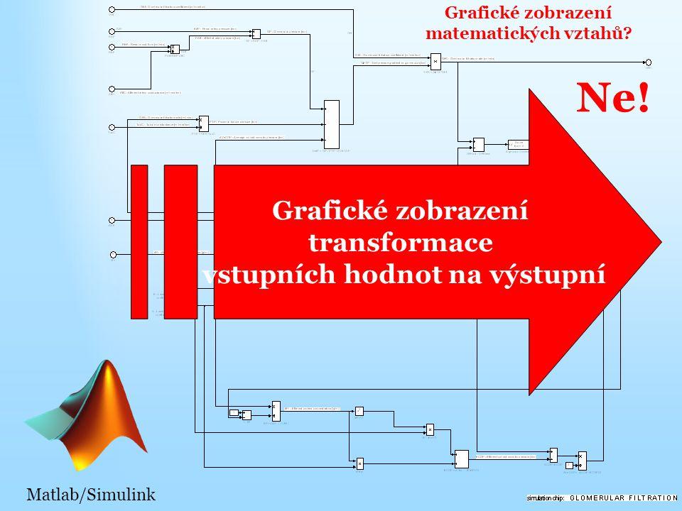 Matlab/Simulink Grafické zobrazení matematických vztahů.