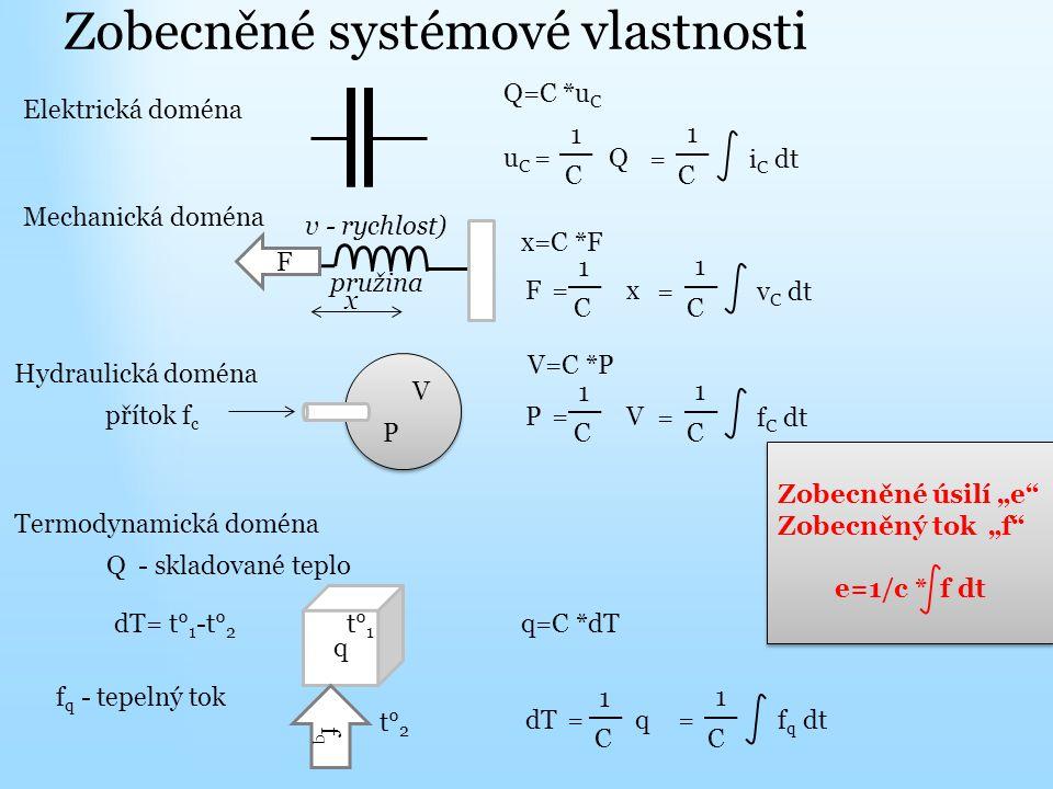 """Zobecněné systémové vlastnosti Elektrická doména Q=C *u C 1 u C = Q C = i C dt C 1 Mechanická doména pružina F x x=C *F 1 F = x C = v C dt C 1 v - rychlost)Hydraulická doména 1 P = V C = f C dt C 1 V=C *P přítok f c P V Termodynamická doména q=C *dTdT= t° 1 -t° 2 Q - skladované teplo 1 dT = q C = f q dt C 1f q - tepelný tok q fqfq t° 1 t° 2 Zobecněné úsilí """"e Zobecněný tok """"f e=1/c * f dt Zobecněné úsilí """"e Zobecněný tok """"f e=1/c * f dt"""