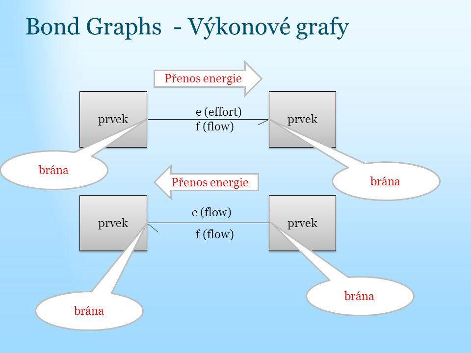 Bond Graphs - Výkonové grafy prvek f (flow) e (effort) Přenos energie prvek f (flow) e (flow) Přenos energie brána
