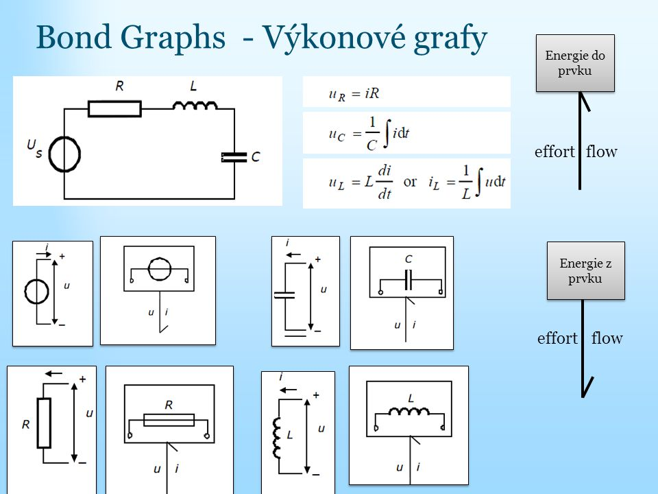 Bond Graphs - Výkonové grafy Energie do prvku floweffort Energie z prvku floweffort