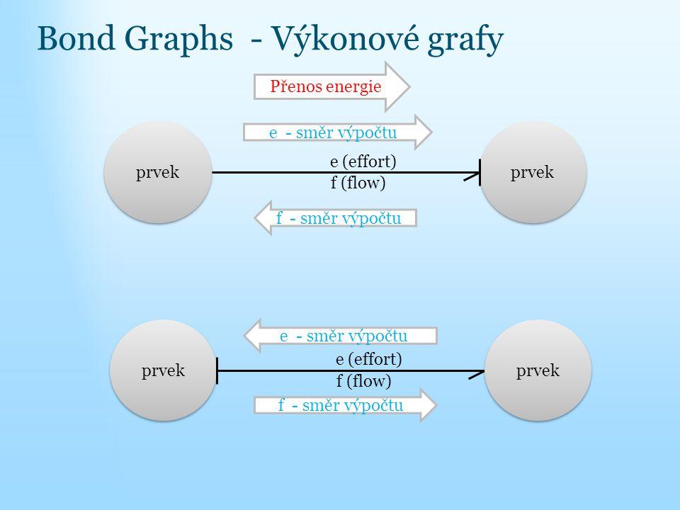 Bond Graphs - Výkonové grafy f (flow) e (effort) Přenos energie e - směr výpočtu f - směr výpočtu prvek f (flow) e (effort) e - směr výpočtu f - směr výpočtu prvek