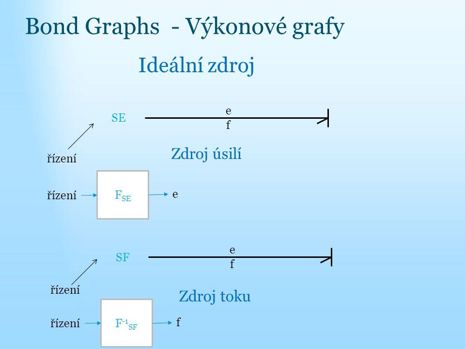 Bond Graphs - Výkonové grafy f e SE Ideální zdroj Zdroj úsilí řízení F SE řízení e f e SF Zdroj toku řízení F -1 SF řízení f