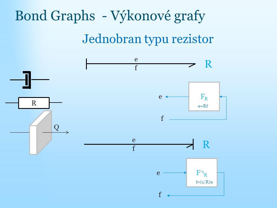 Bond Graphs - Výkonové grafy Jednobran typu rezistor f f e R FRFR e e=Rf f e R F -1 R e f f=(1/R)e R Q