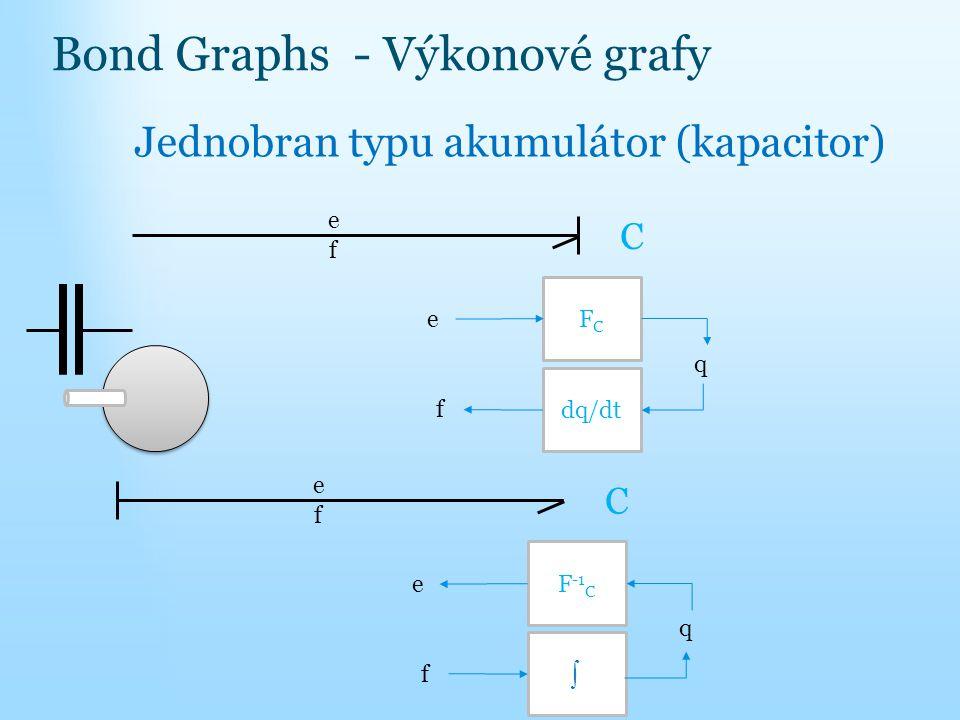 Bond Graphs - Výkonové grafy Jednobran typu akumulátor (kapacitor) f f e C FCFC e dq/dt q f f e C F -1 C e q 