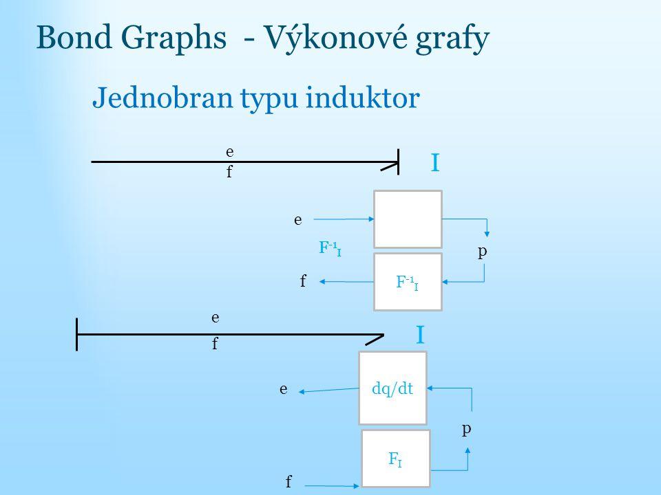 Bond Graphs - Výkonové grafy Jednobran typu induktor f f e I e F -1 I p f f e I dq/dt e p FIFI