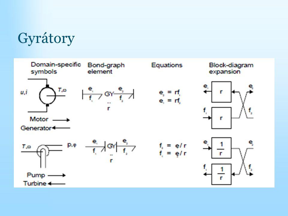Využití výkonových grafů k určení kauzálního směru výpočtu