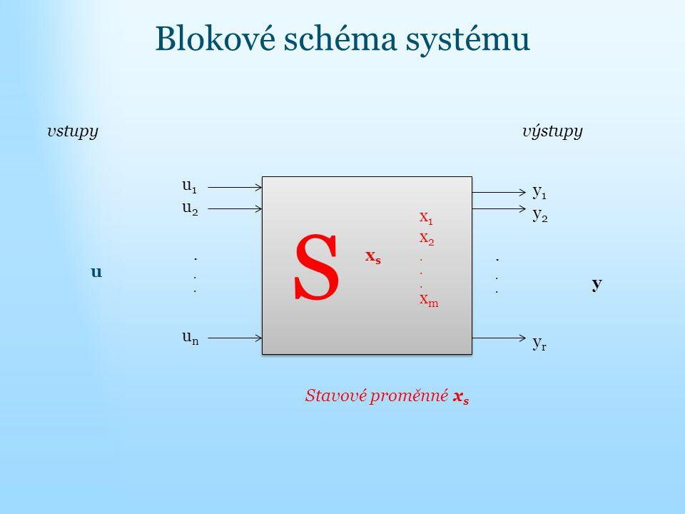 Blokové schéma systému S S xsxs x1x2...xmx1x2...xm u u1u1 u2u2 unun......