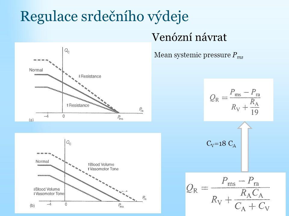 Regulace srdečního výdeje Venózní návrat Mean systemic pressure P ms C V =18 C A