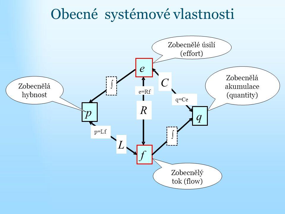 e f p q Zobecnělé úsilí (effort) Zobecnělý tok (flow) R e=Rf Zobecnělá akumulace (quantity)  C q=Ce Zobecnělá hybnost  L p=Lf Obecné systémové vlast