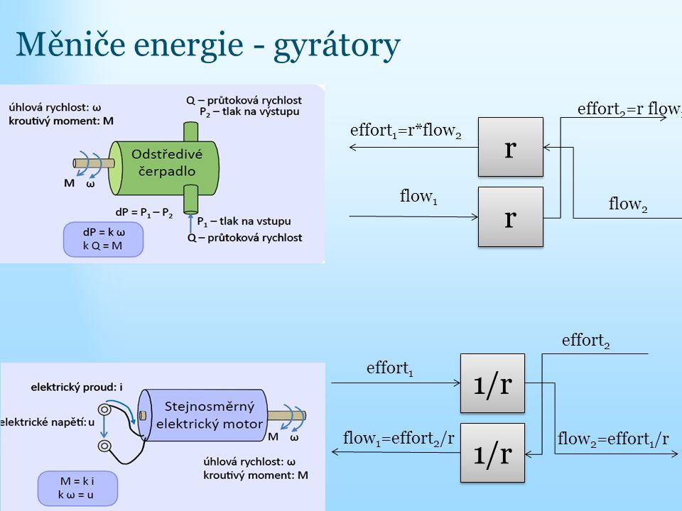 Měniče energie - gyrátory effort 1 1/r flow 1 =effort 2 /r effort 2 flow 2 =effort 1 /r effort 1 =r*flow 2 r r r r flow 1 effort 2 =r flow 1 flow 2
