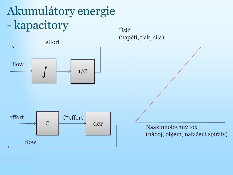Akumulátory energie - kapacitory 1/C flow effort der flow effort C C C*effort Naakumolovaný tok (náboj, objem, natažení spirály) Úsilí (napětí, tlak,