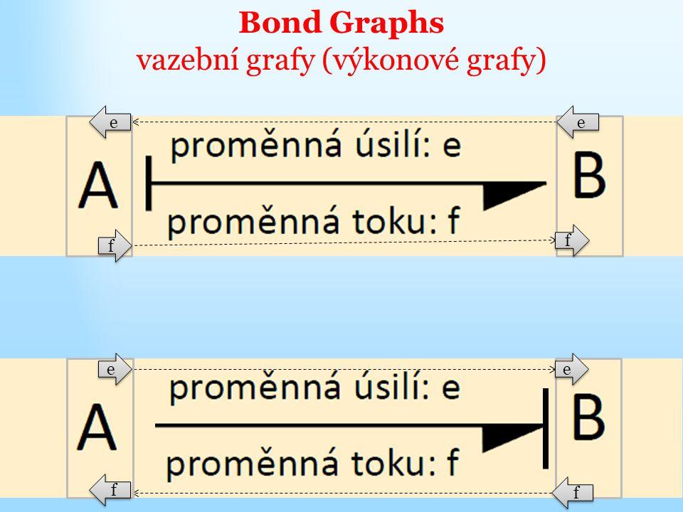 Bond Graphs vazební grafy (výkonové grafy) e e f f f f e e f f e e f f e e
