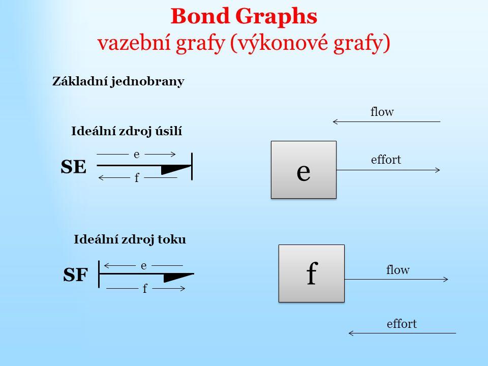 Bond Graphs vazební grafy (výkonové grafy) Základní jednobrany Ideální zdroj úsilí SE e f Ideální zdroj toku SF e f e e flow effort f f flow effort