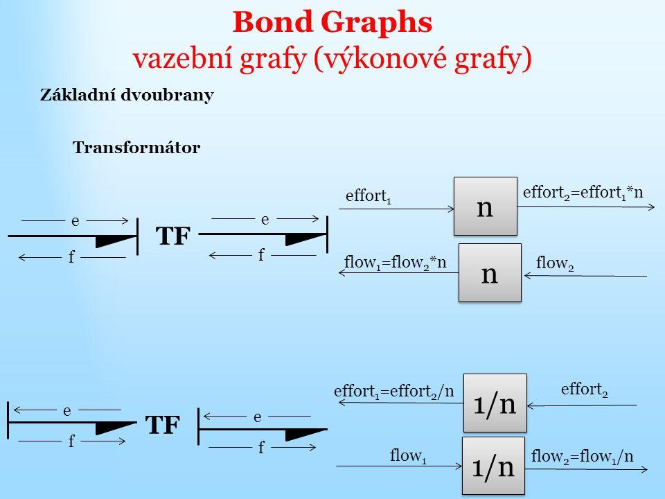 Bond Graphs vazební grafy (výkonové grafy) Základní dvoubrany Transformátor TF e f e f e f e f n n flow 1 =flow 2 *n flow 2 n n effort 2 =effort 1 *n