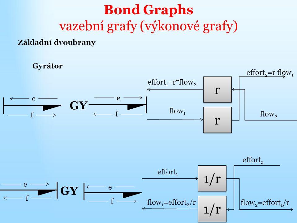 Bond Graphs vazební grafy (výkonové grafy) Základní dvoubrany Gyrátor GY e f e f e f e f effort 1 1/r flow 1 =effort 2 /r effort 2 flow 2 =effort 1 /r