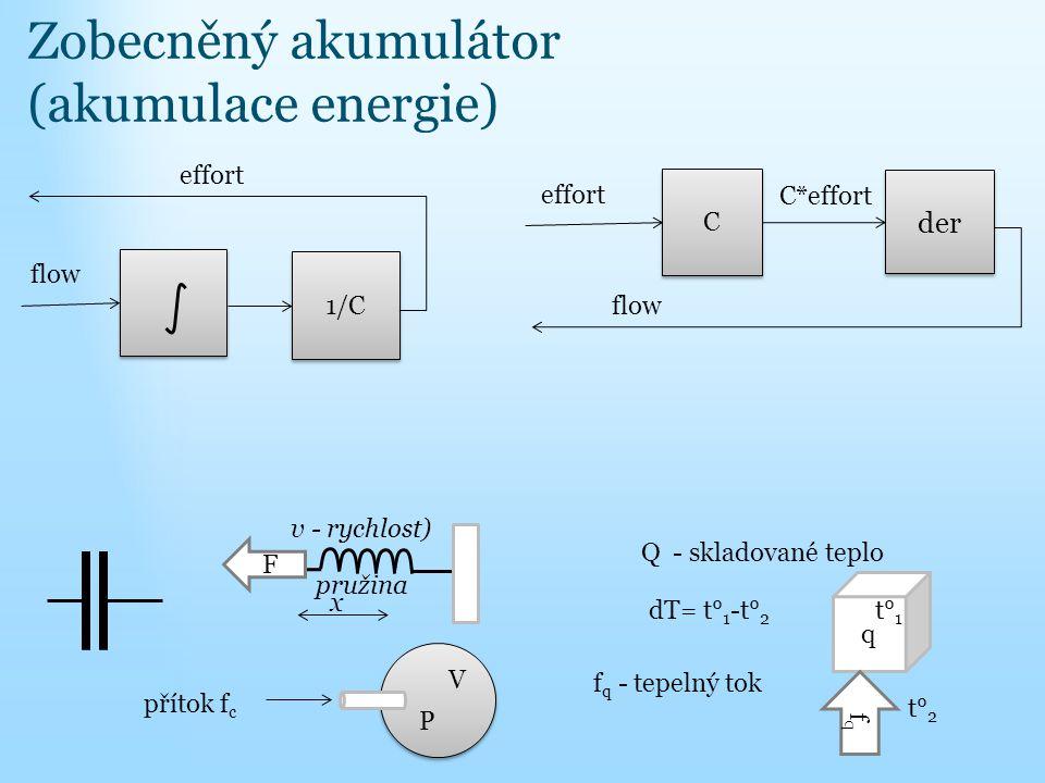Zobecněný akumulátor (akumulace energie) 1/C flow effort pružina F x v - rychlost) přítok f c P V dT= t° 1 -t° 2 Q - skladované teplo f q - tepelný to