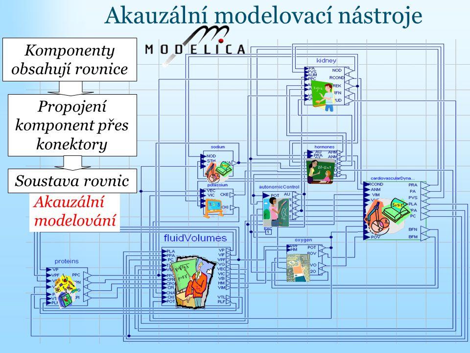 Akauzální modelovací nástroje Akauzální modelování Komponenty obsahují rovnice Propojení komponent přes konektory Soustava rovnic