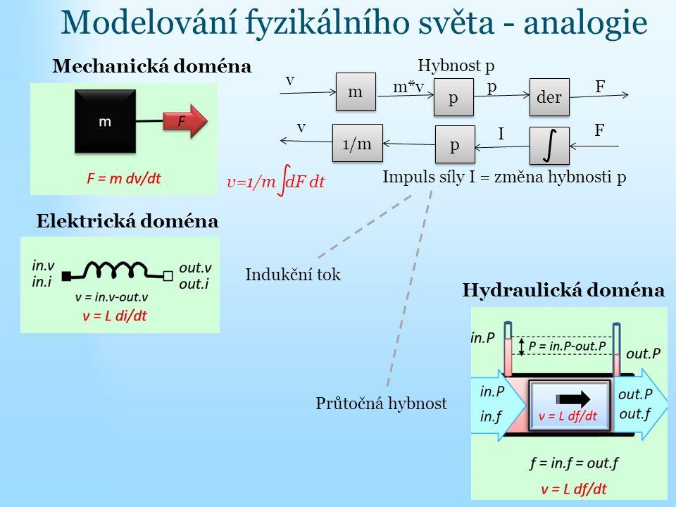 Modelování fyzikálního světa - analogie Elektrická doména Mechanická doména Hydraulická doména v m m m*v p p der F p Hybnost p F I v p p 1/m Impuls sí