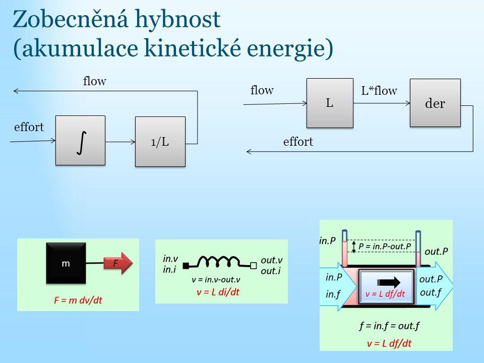 Zobecněná hybnost (akumulace kinetické energie) 1/L effort flow der effort flow L L L*flow