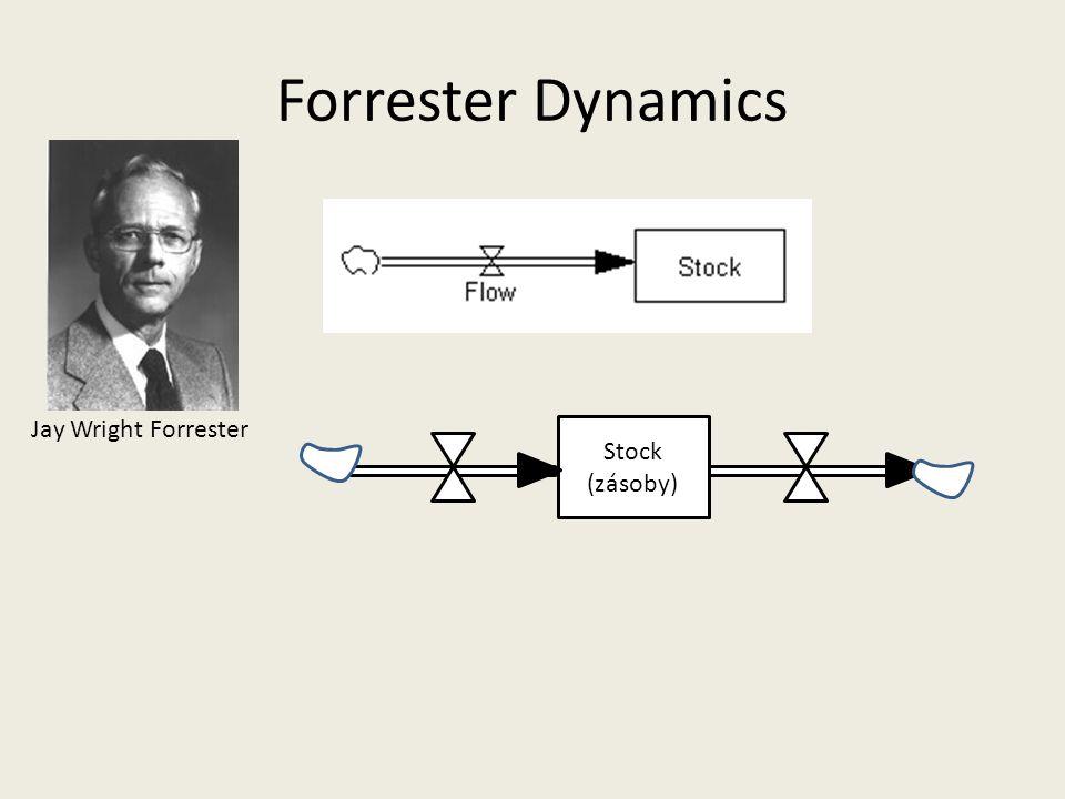 Forrester Dynamics Jay Wright Forrester Stock (zásoby)
