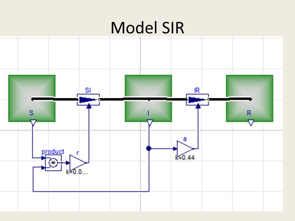 Model SIR