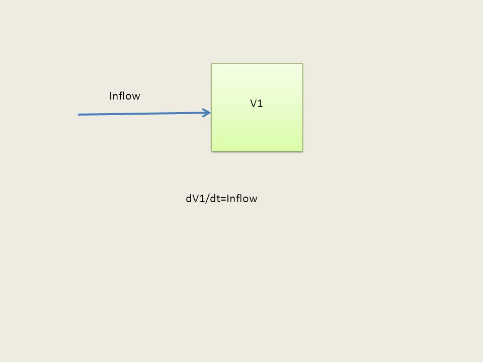 V1 Inflow dV1/dt=Inflow