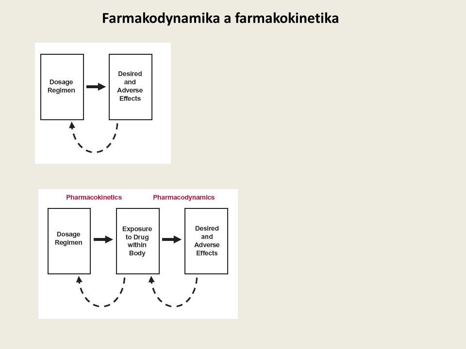 Farmakodynamika a farmakokinetika