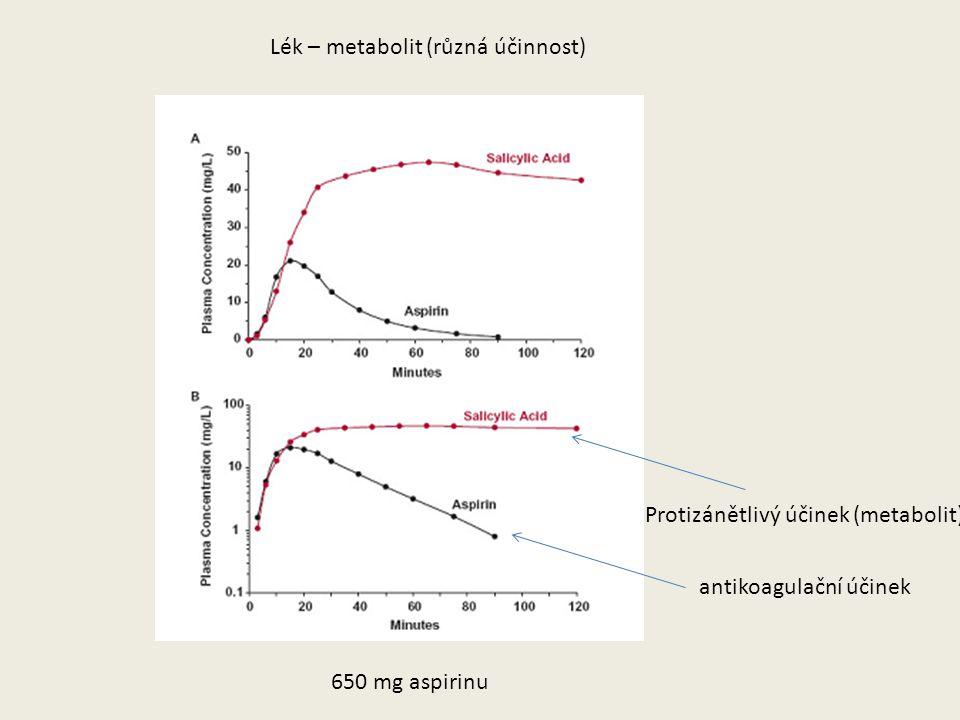 Lék – metabolit (různá účinnost) 650 mg aspirinu Protizánětlivý účinek (metabolit) antikoagulační účinek