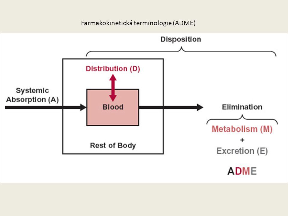 Farmakokinetická terminologie (ADME)