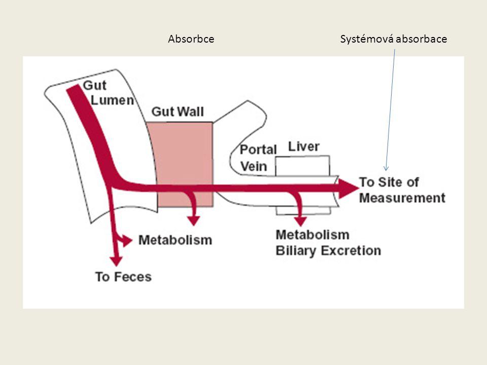 AbsorbceSystémová absorbace