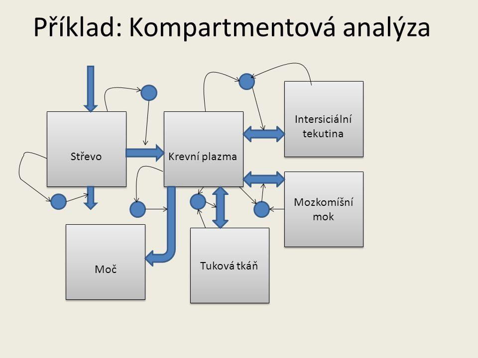 Příklad: Kompartmentová analýza Střevo Moč Krevní plazma Intersiciální tekutina Tuková tkáň Mozkomíšní mok